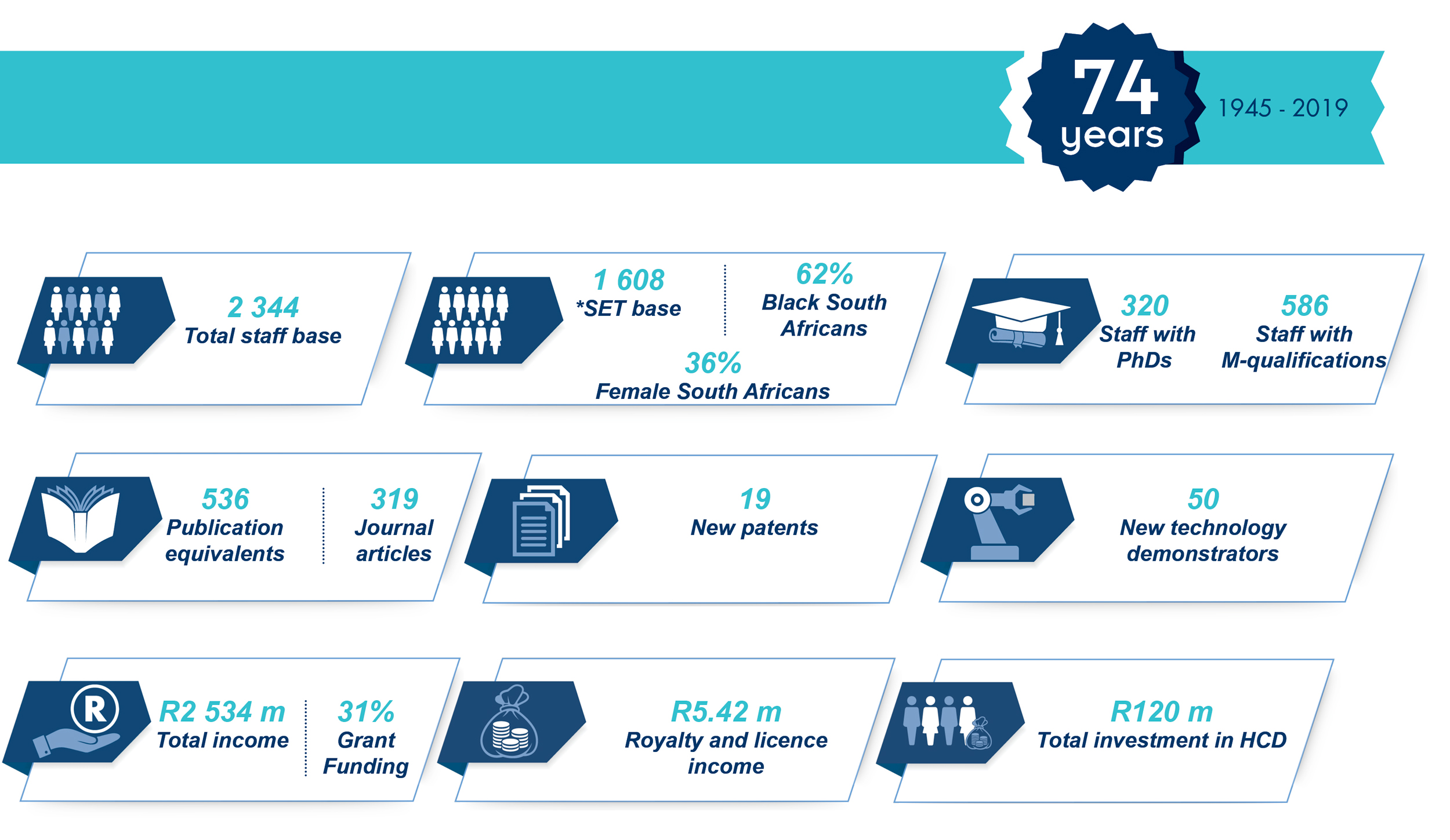 Facts and Figures | CSIR